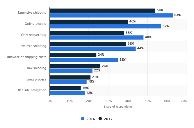 the reasons for cart abandonment in the US in 2016 and 2017 gathered by Statista